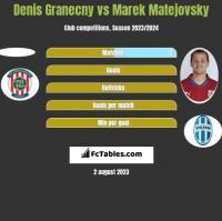 Denis Granecny vs Marek Matejovsky h2h player stats
