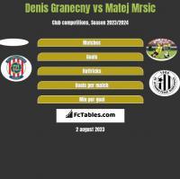 Denis Granecny vs Matej Mrsic h2h player stats