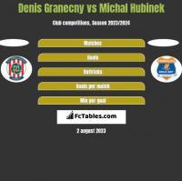 Denis Granecny vs Michal Hubinek h2h player stats