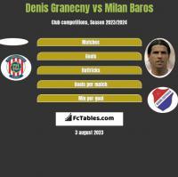 Denis Granecny vs Milan Baros h2h player stats