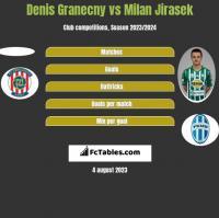 Denis Granecny vs Milan Jirasek h2h player stats