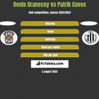 Denis Granecny vs Patrik Cavos h2h player stats