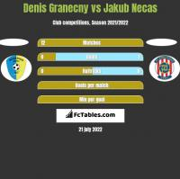 Denis Granecny vs Jakub Necas h2h player stats