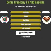 Denis Granecny vs Filip Havelka h2h player stats