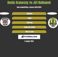 Denis Granecny vs Jiri Kulhanek h2h player stats