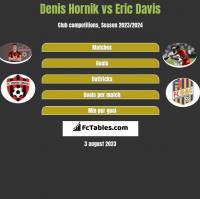 Denis Hornik vs Eric Davis h2h player stats