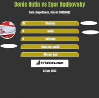 Denis Kutin vs Egor Rudkovsky h2h player stats