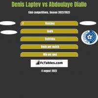 Denis Laptev vs Abdoulaye Diallo h2h player stats
