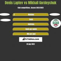 Denis Laptev vs Michaił Hardziajczuk h2h player stats