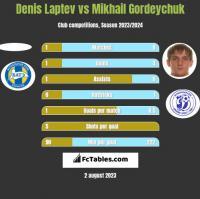 Denis Laptev vs Mikhail Gordeychuk h2h player stats