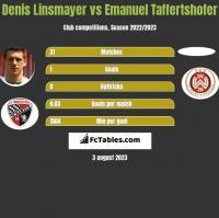 Denis Linsmayer vs Emanuel Taffertshofer h2h player stats