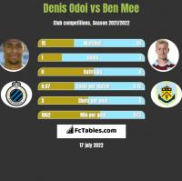 Denis Odoi vs Ben Mee h2h player stats