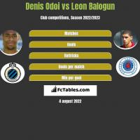 Denis Odoi vs Leon Balogun h2h player stats