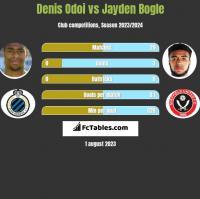 Denis Odoi vs Jayden Bogle h2h player stats