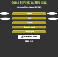 Denis Oliynyk vs Billy Ions h2h player stats
