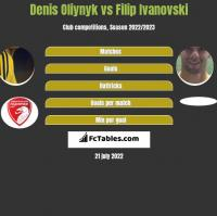 Denis Oliynyk vs Filip Ivanovski h2h player stats