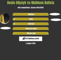 Denis Oliynyk vs Matheus Batista h2h player stats