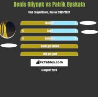 Denis Oliynyk vs Patrik Byskata h2h player stats