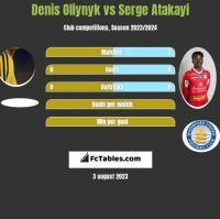 Denis Oliynyk vs Serge Atakayi h2h player stats
