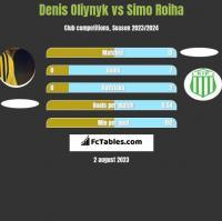 Denis Oliynyk vs Simo Roiha h2h player stats