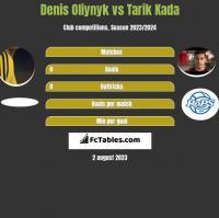 Denis Oliynyk vs Tarik Kada h2h player stats