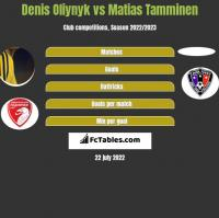 Denis Oliynyk vs Matias Tamminen h2h player stats