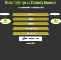 Denis Onyango vs Kennedy Mweene h2h player stats