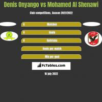 Denis Onyango vs Mohamed Al Shenawi h2h player stats