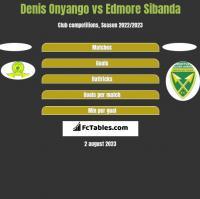 Denis Onyango vs Edmore Sibanda h2h player stats