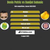 Denis Petric vs Danijel Subasić h2h player stats