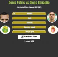 Denis Petric vs Diego Benaglio h2h player stats