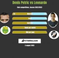 Denis Petric vs Leonardo h2h player stats