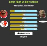 Denis Poha vs Alex Soares h2h player stats
