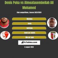 Denis Poha vs Almoatasembellah Ali Mohamed h2h player stats