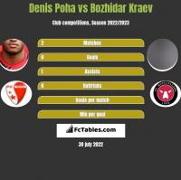 Denis Poha vs Bozhidar Kraev h2h player stats
