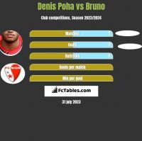 Denis Poha vs Bruno h2h player stats