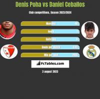Denis Poha vs Daniel Ceballos h2h player stats