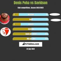 Denis Poha vs Davidson h2h player stats