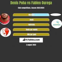 Denis Poha vs Fabien Ourega h2h player stats