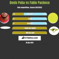 Denis Poha vs Fabio Pacheco h2h player stats