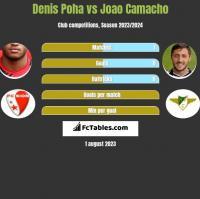 Denis Poha vs Joao Camacho h2h player stats