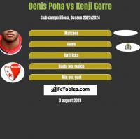 Denis Poha vs Kenji Gorre h2h player stats