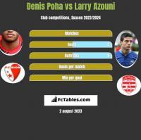 Denis Poha vs Larry Azouni h2h player stats