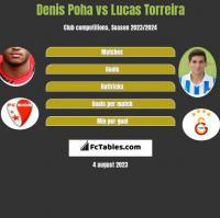 Denis Poha vs Lucas Torreira h2h player stats