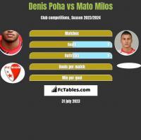 Denis Poha vs Mato Milos h2h player stats