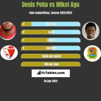 Denis Poha vs Mikel Agu h2h player stats