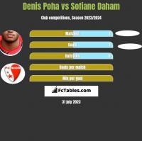 Denis Poha vs Sofiane Daham h2h player stats