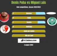 Denis Poha vs Miguel Luis h2h player stats