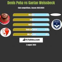 Denis Poha vs Gaetan Weissbeck h2h player stats