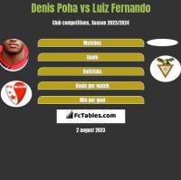 Denis Poha vs Luiz Fernando h2h player stats